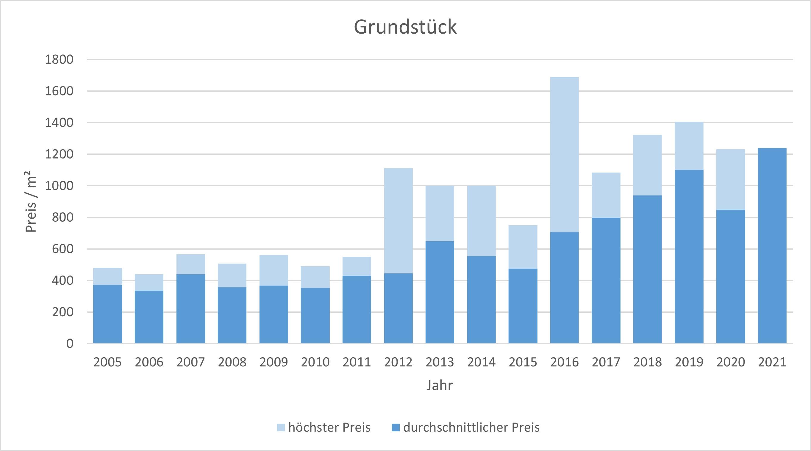 Aying Makler Grundstück Kaufen Verkaufen Preis Bewertung 2019, 2020, 2021