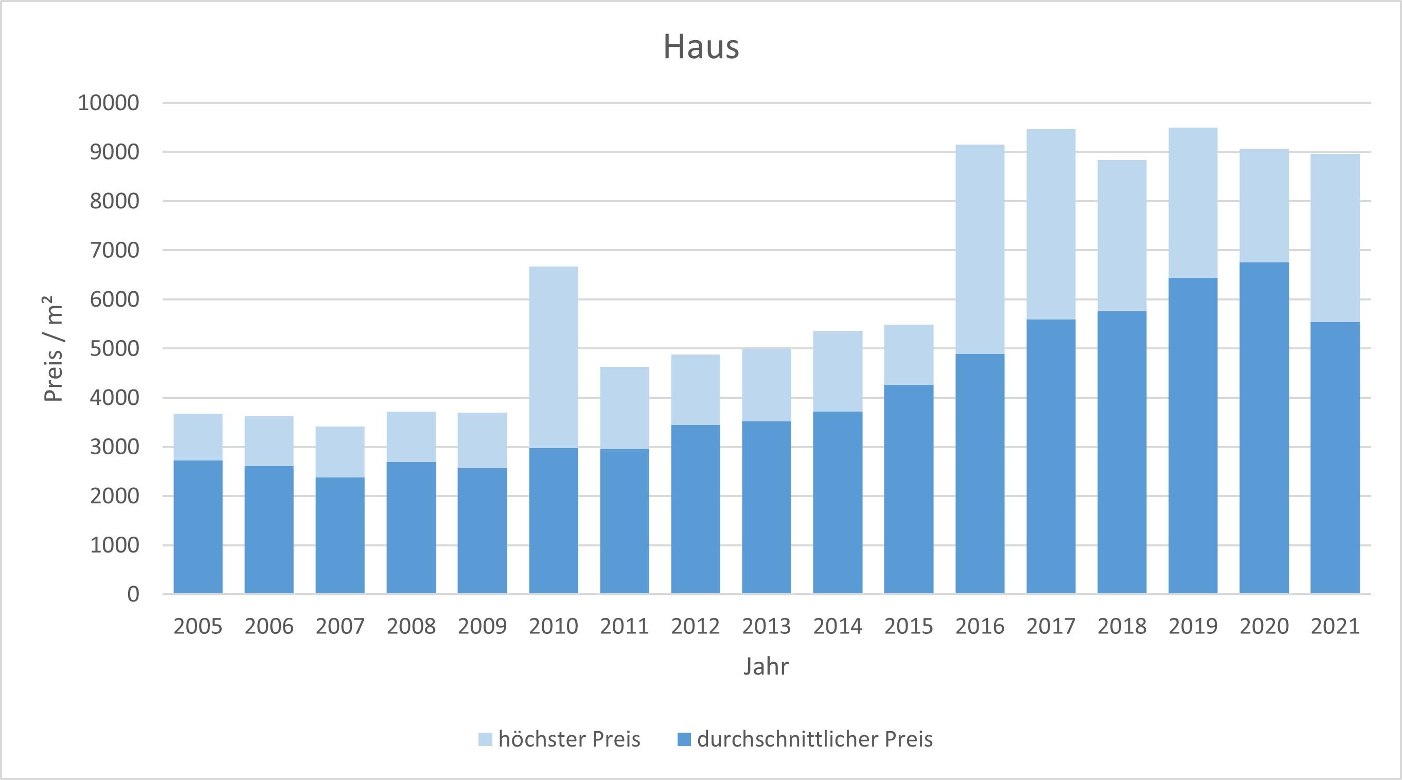 Aying Makler Haus Kaufen Verkaufen Preis Bewertung 2019, 2020, 2021