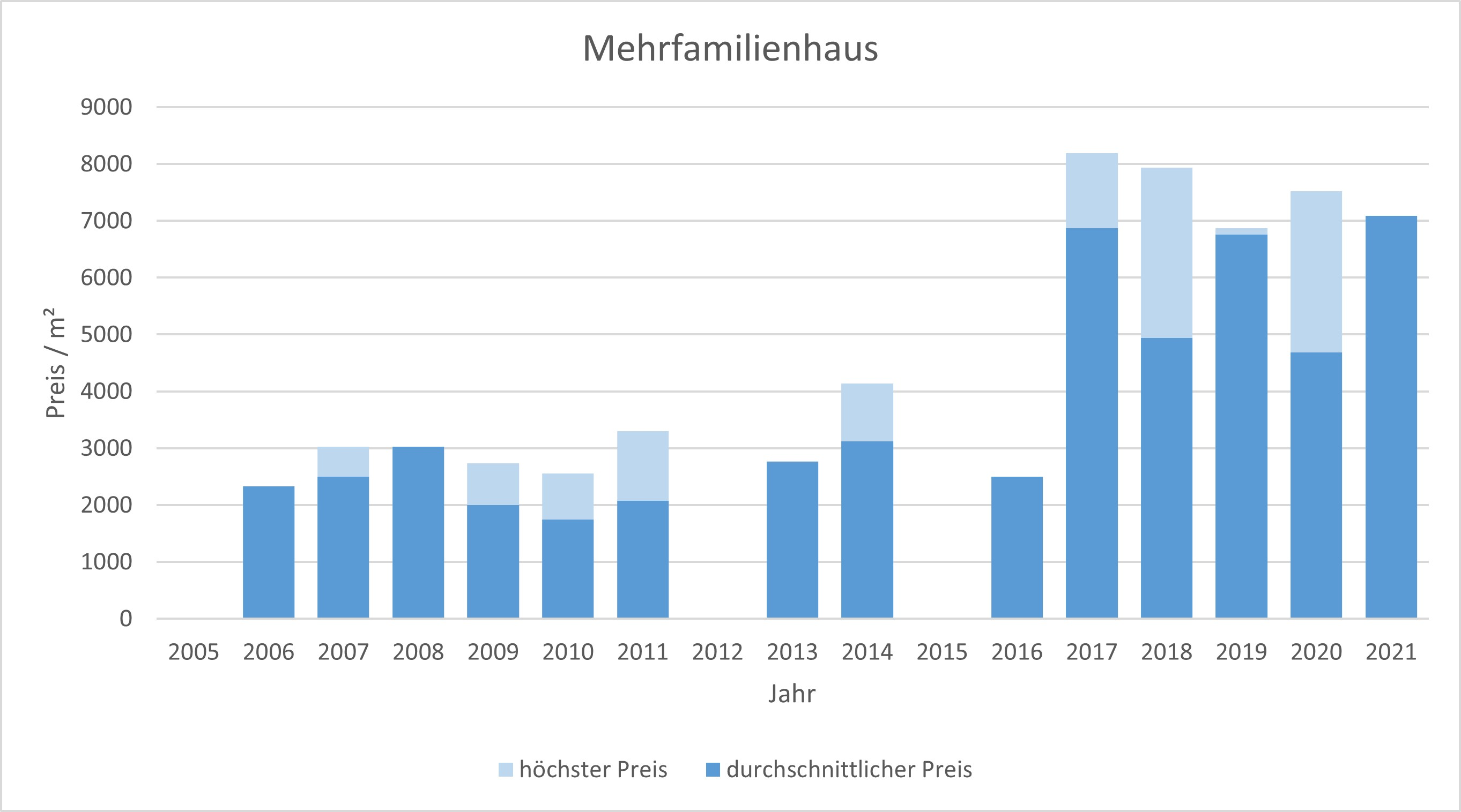 Aying Makler Mehrfamilienhaus Kaufen Verkaufen Preis Bewertung 2019, 2020, 2021