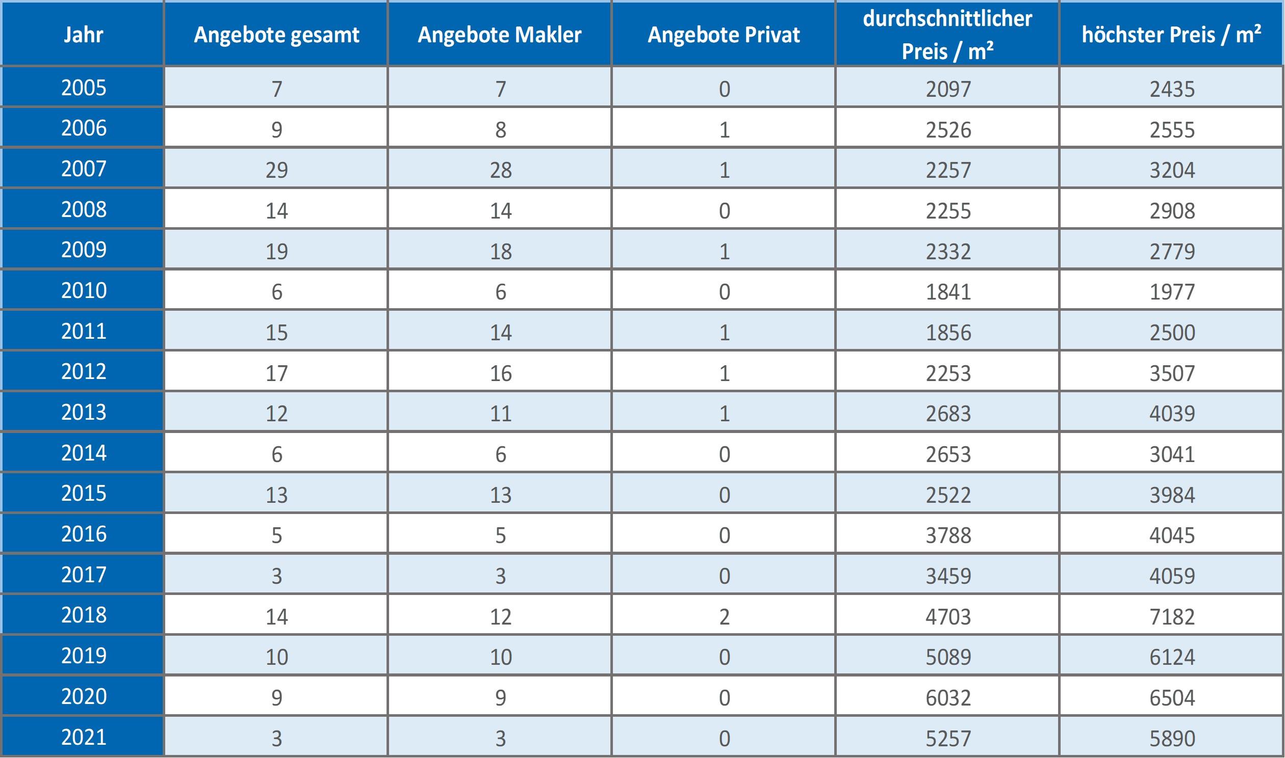 Aying-Wohnung-kaufen-verkaufen-Makler 2019, 2020, 2021