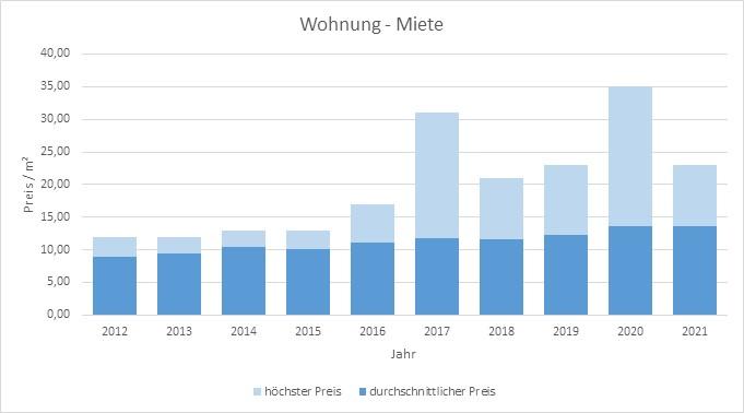 Aying-Wohnung-Haus-mieten-vermieten-Makler 2019, 2020, 2021