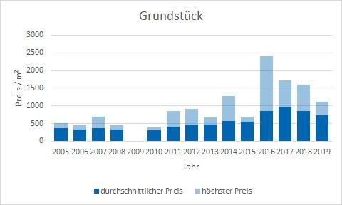 Bruckmühl Grundstück kaufen verkaufen preis bewertung makler www.happy-immo.de