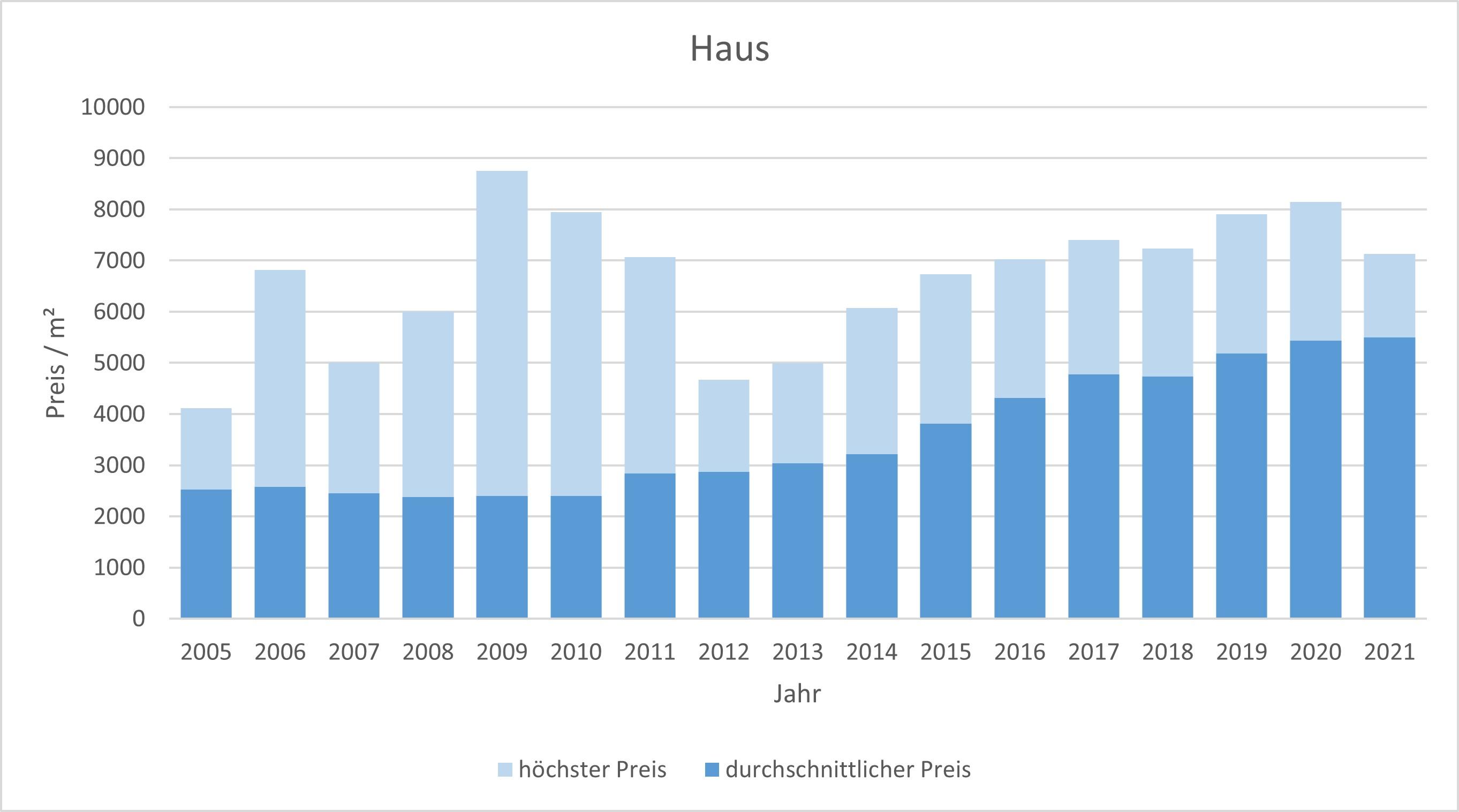 Bad Aibling Makler Haus Kaufen Verkaufen Preis Bewertung 2019, 2020, 2021