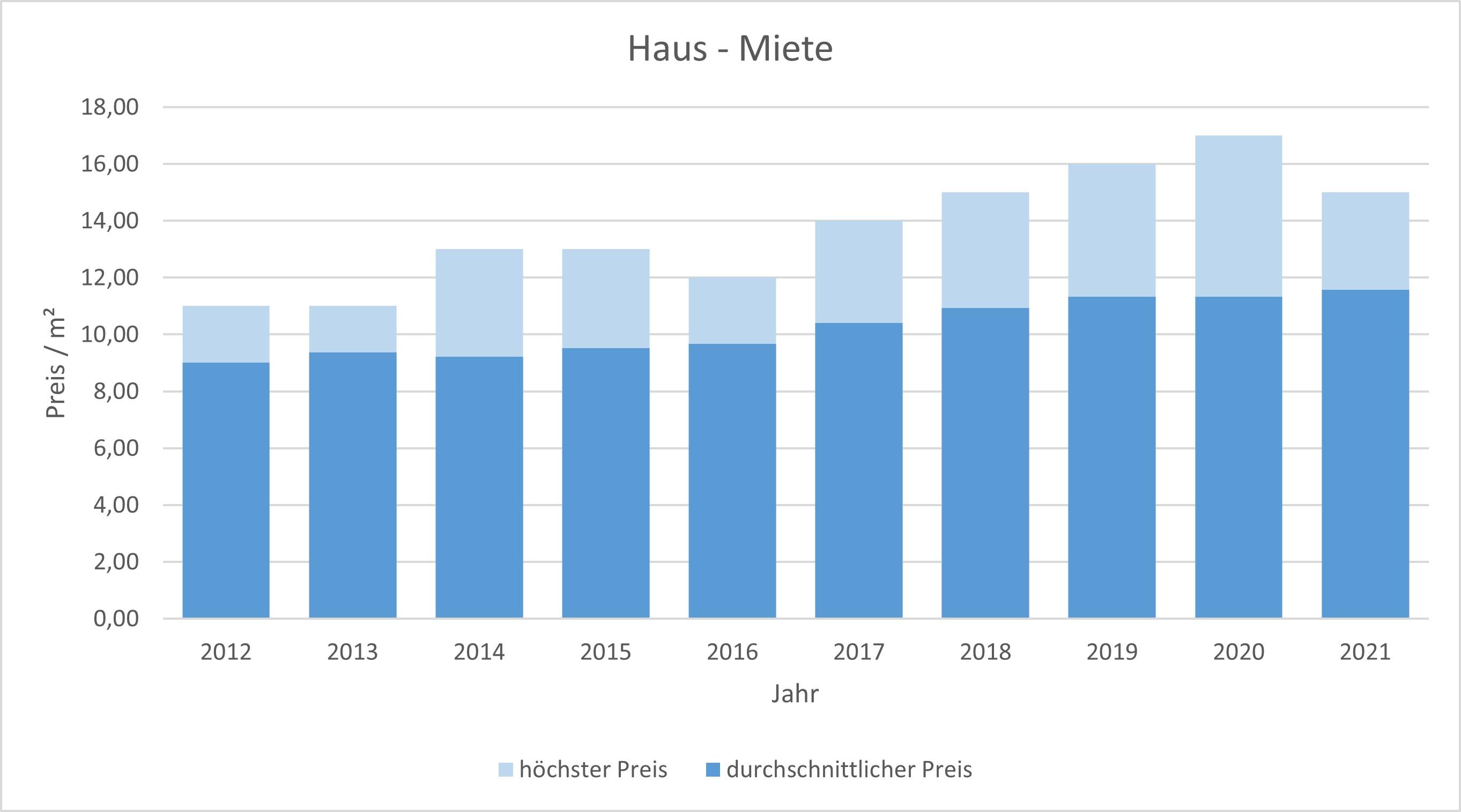 Bad Aibling Makler Haus vermieten mieten Preis Bewertung 2019, 2020, 2021