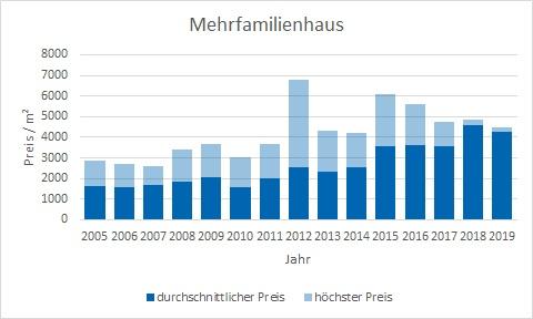 Bad Tölz Makler Mehrfamilienhaus Kaufen Verkaufen Preis Bewertung
