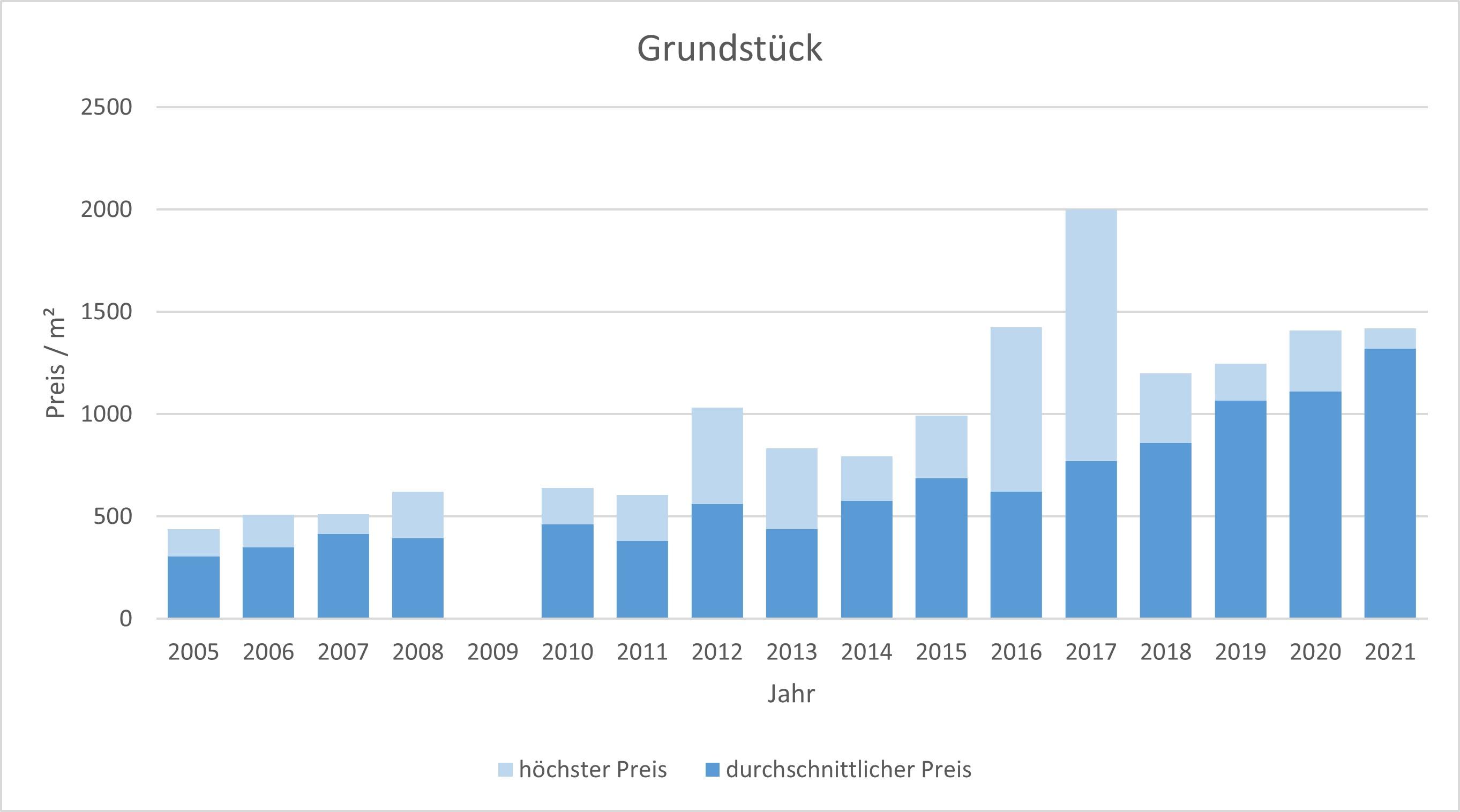 Bad Tölz Makler Grundstück Kaufen Verkaufen Preis Bewertung 2019, 2020, 2021