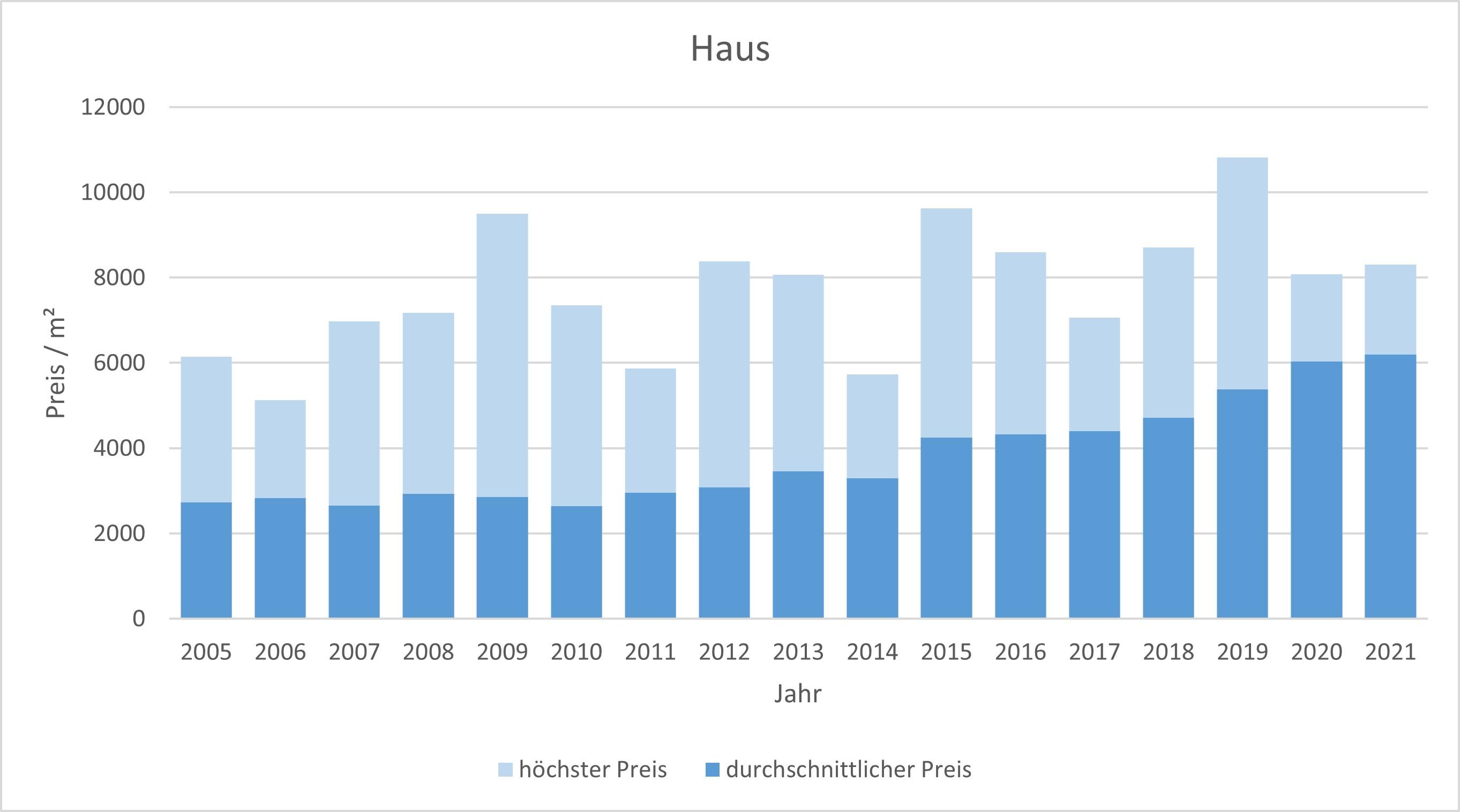 Bad Tölz Makler Haus Kaufen Verkaufen Preis Bewertung 2019, 2020, 2021