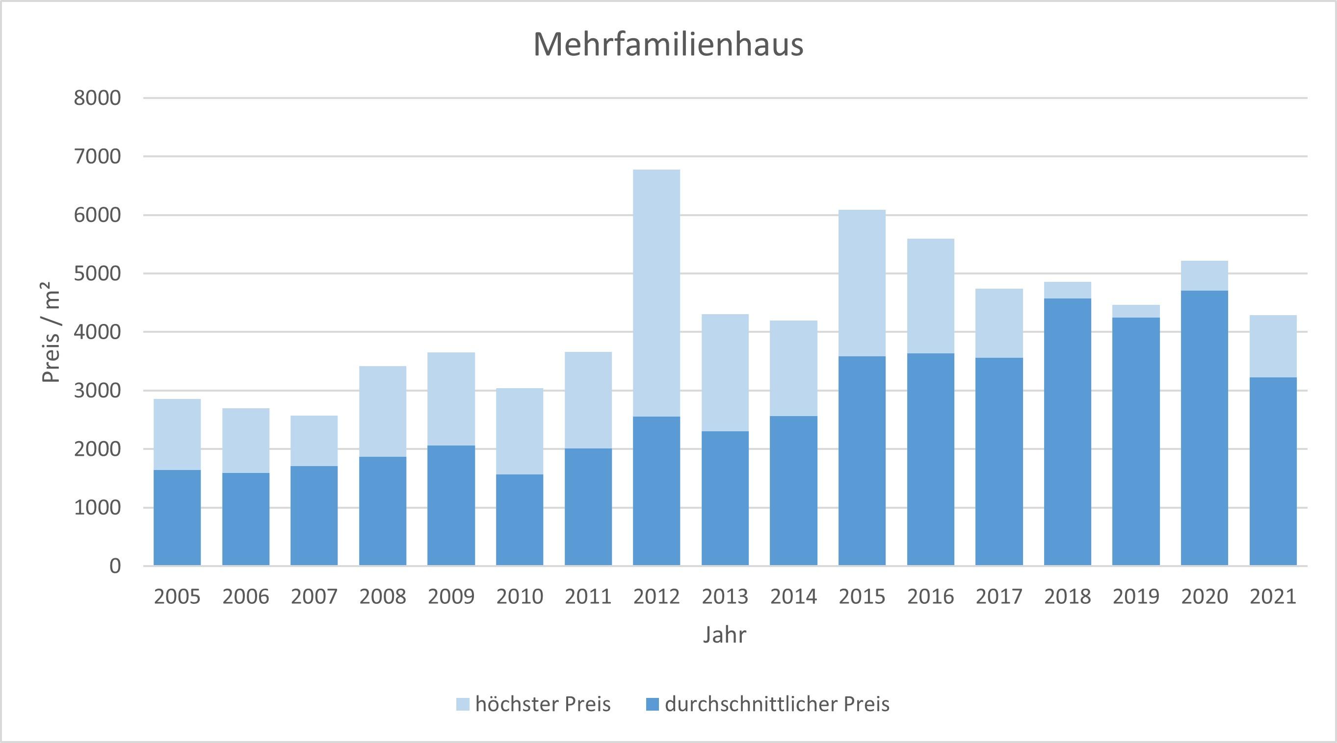 Bad Tölz Makler Mehrfamilienhaus Kaufen Verkaufen Preis Bewertung 2019, 2020, 2021