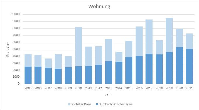 Bad Tölz Makler Wohnung Kaufen Verkaufen Preis Bewertung 2019, 2020, 2021