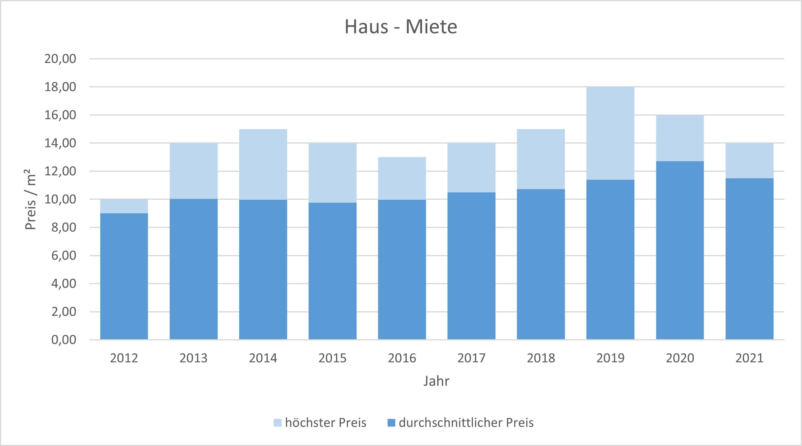 Bad Tölz Makler Haus vermieten mieten Preis Bewertung 2019, 2020, 2021