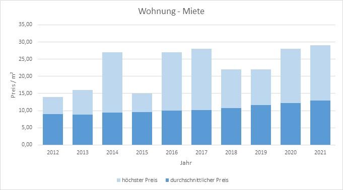 Bad Tölz-Wohnung-Haus-mieten-vermieten-Makler 2019, 2020, 2021