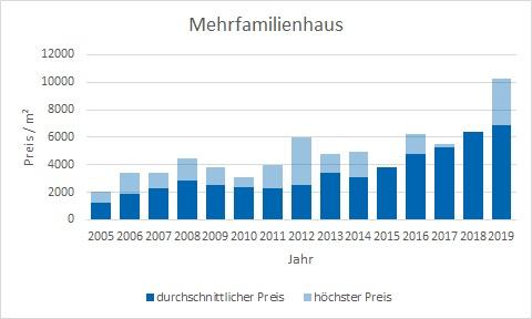 Bad Wiessee Makler Mehrfamilienhaus Kaufen Verkaufen Preis Bewertung