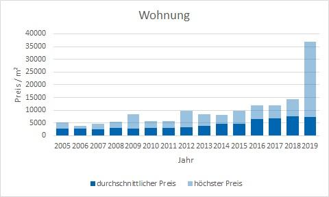 Bad Wiessee Makler Wohnung Kaufen Verkaufen Preis Bewertung
