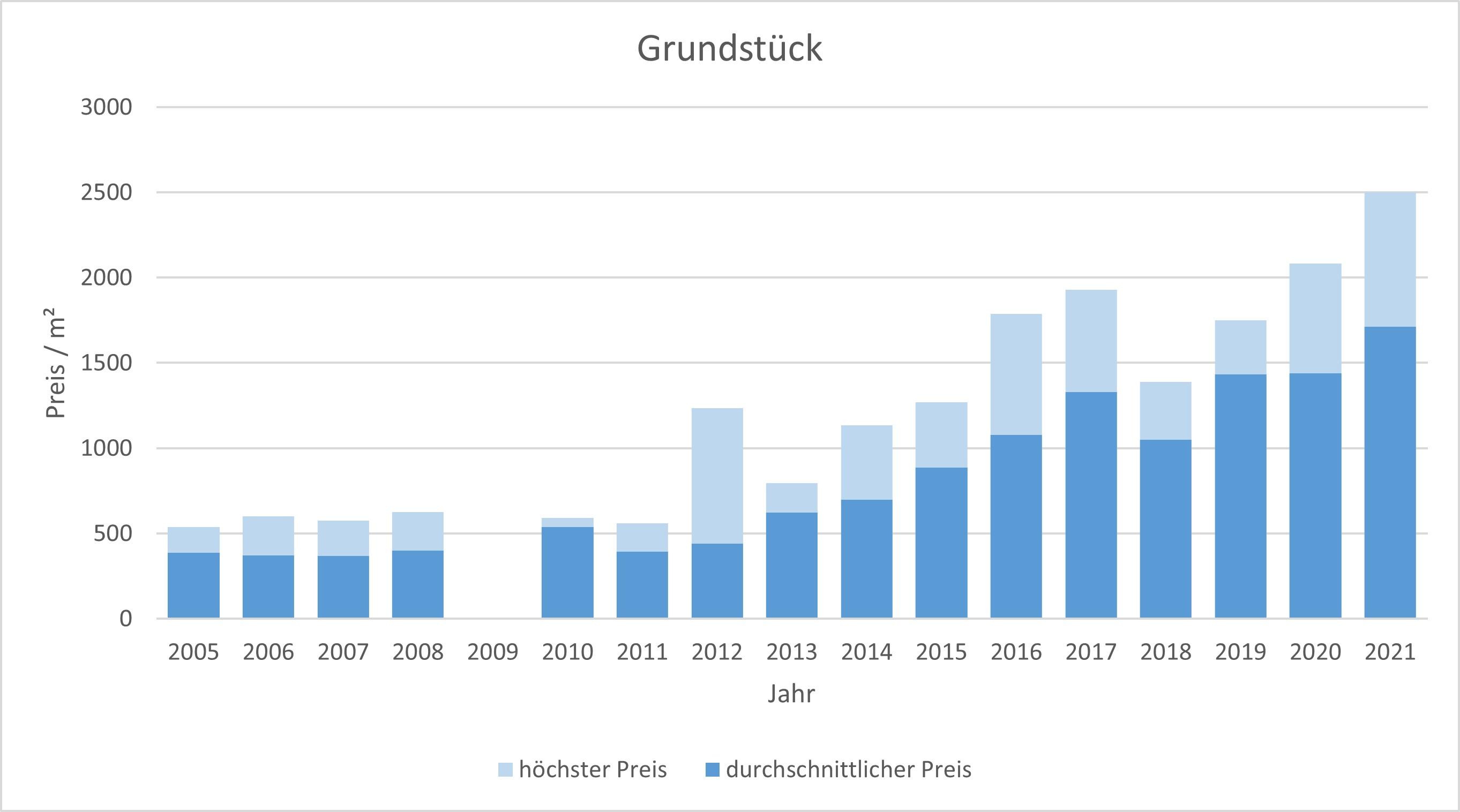 Bad Wiessee Makler Grundstück Kaufen Verkaufen Preis Bewertung 2019, 2020, 2021