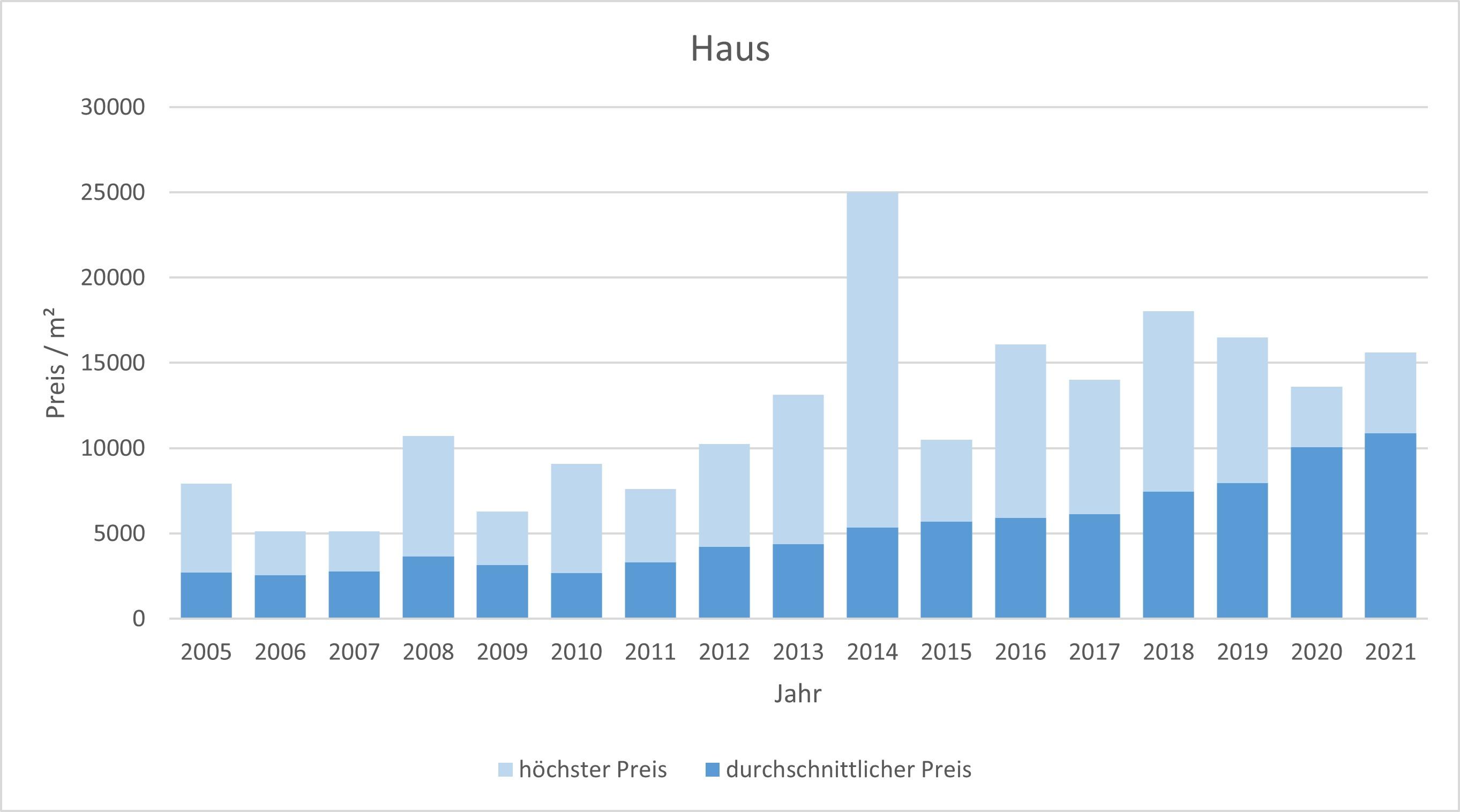 Bad Wiessee Makler Haus Kaufen Verkaufen Preis Bewertung 2019, 2020, 2021