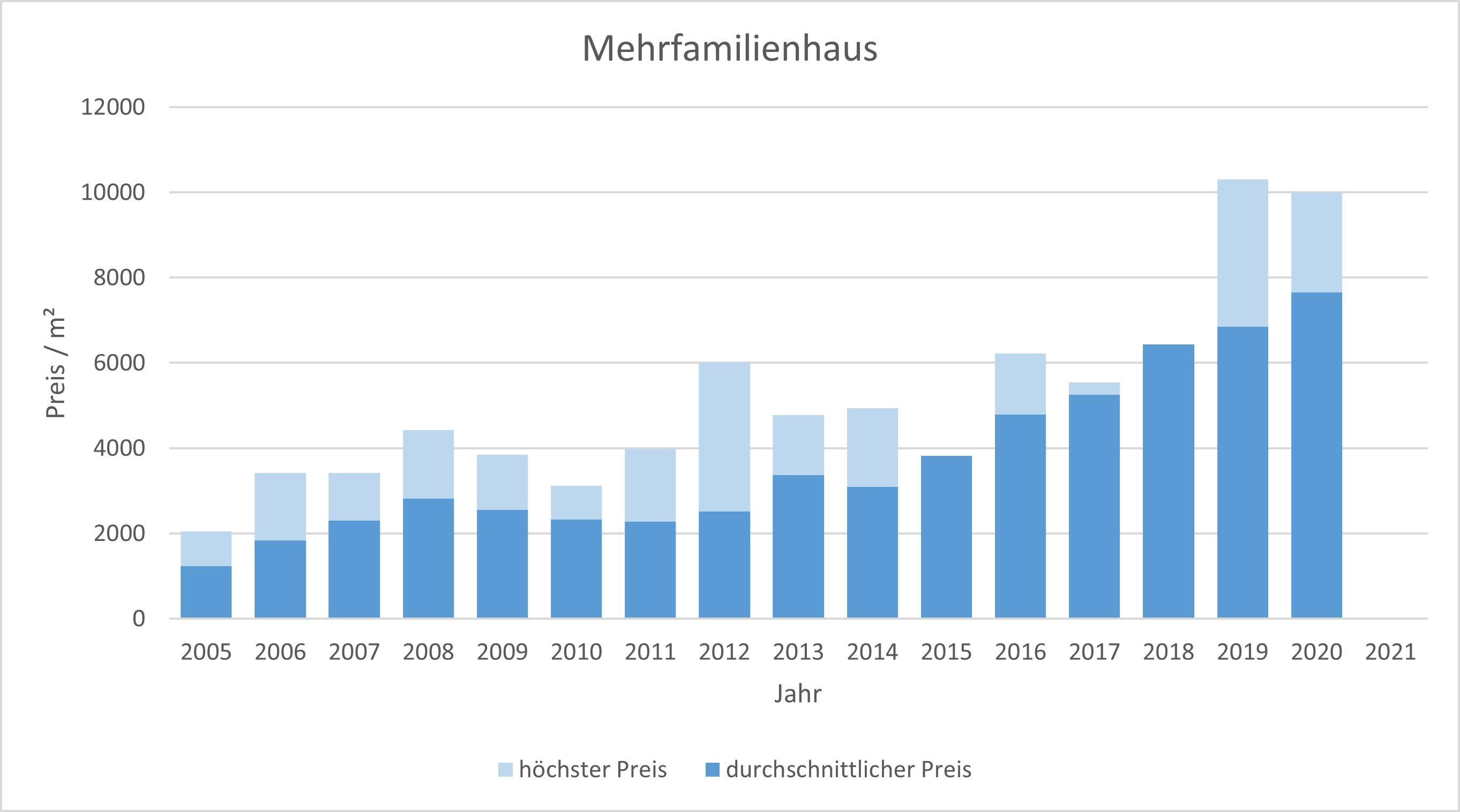 Bad Wiessee Makler Mehrfamilienhaus Kaufen Verkaufen Preis Bewertung 2019, 2020, 2021