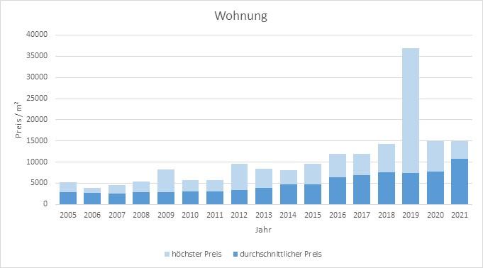 Bad Wiessee Makler Wohnung Kaufen Verkaufen Preis Bewertung 2019, 2020, 2021