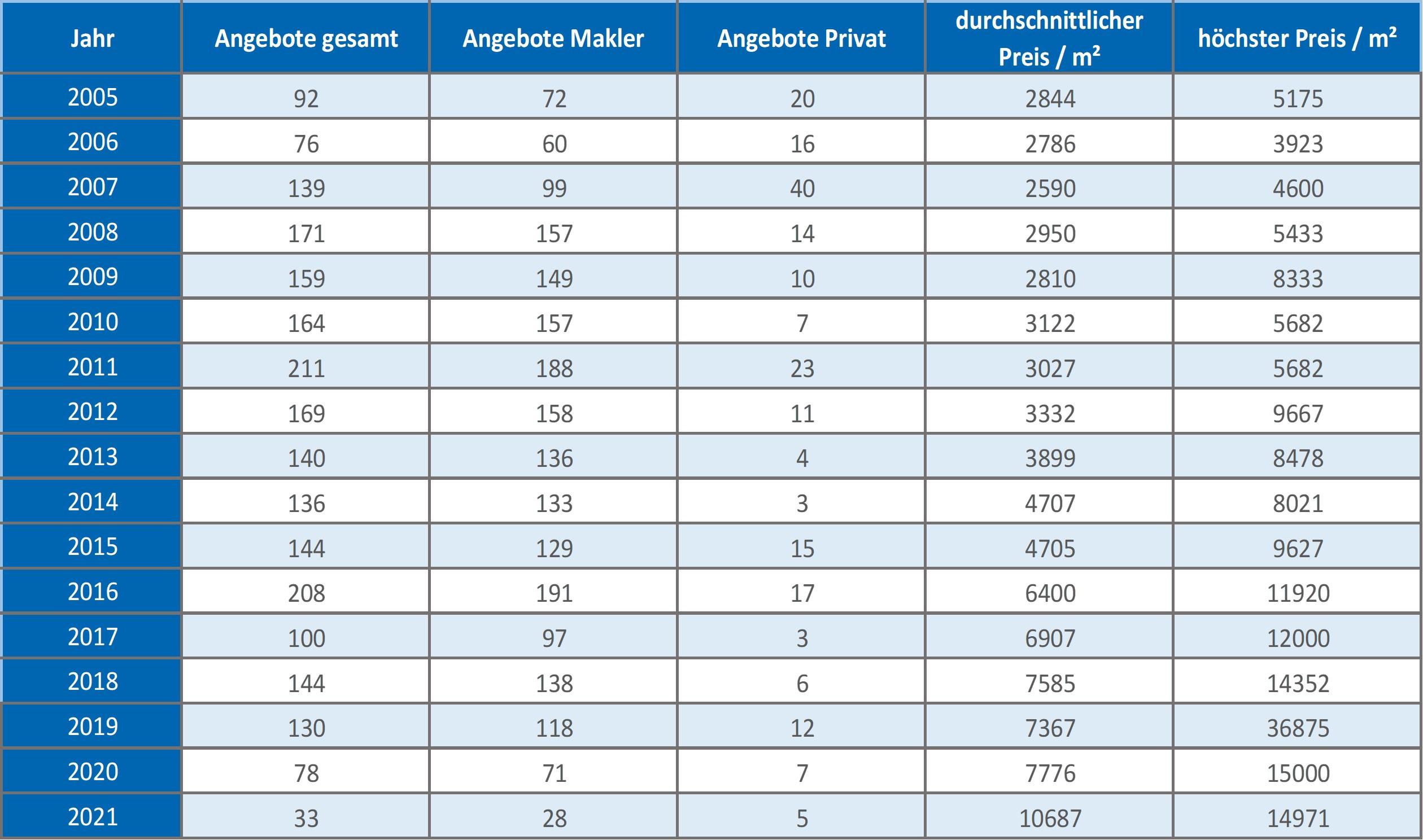 Bad Wiessee-Wohnung-kaufen-verkaufen-Makler 2019, 2020, 2021