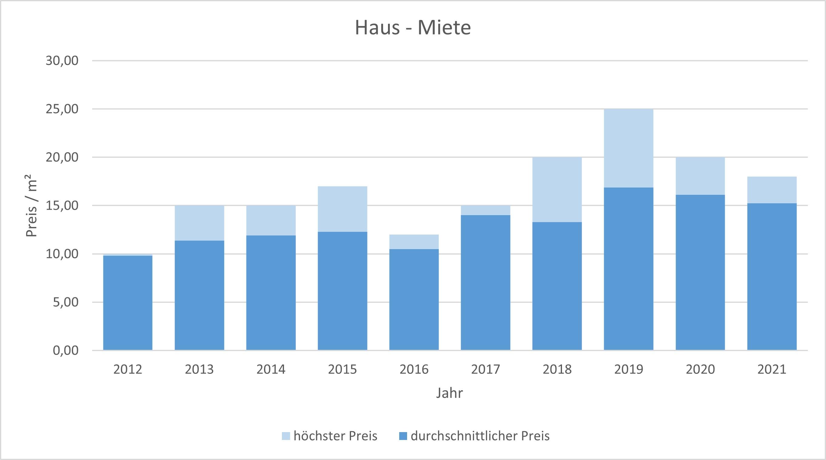 Bad Wiessee Makler Haus mieten vermieten Preis Bewertung 2019, 2020, 2021