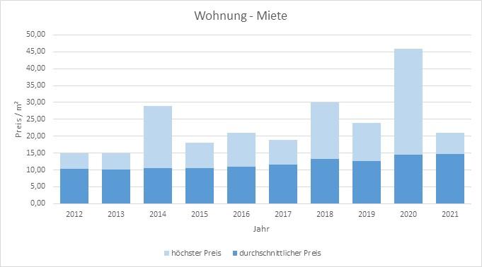 Bad Wiessee-Wohnung-Haus-mieten-vermieten-Makler 2019, 2020, 2021