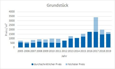 Baierbrunn Makler Grundstück Kaufen Verkaufen Preis Bewertung