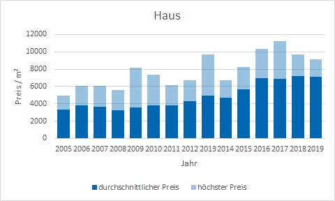 Baierbrunn Makler Haus Kaufen Verkaufen Preis Bewertung