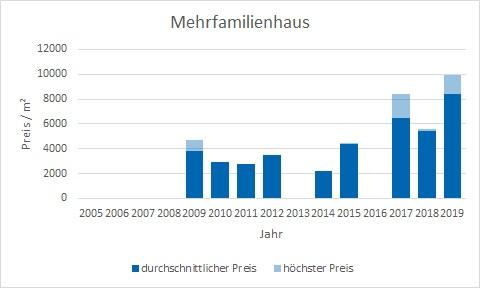 Baierbrunn Makler MehrfamilienHaus Kaufen Verkaufen Preis Bewertung