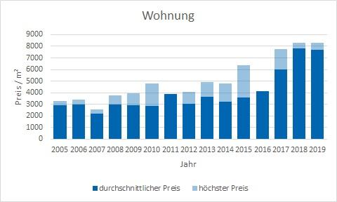 Baierbrunn Makler Wohnung Kaufen Verkaufen Preis Bewertung