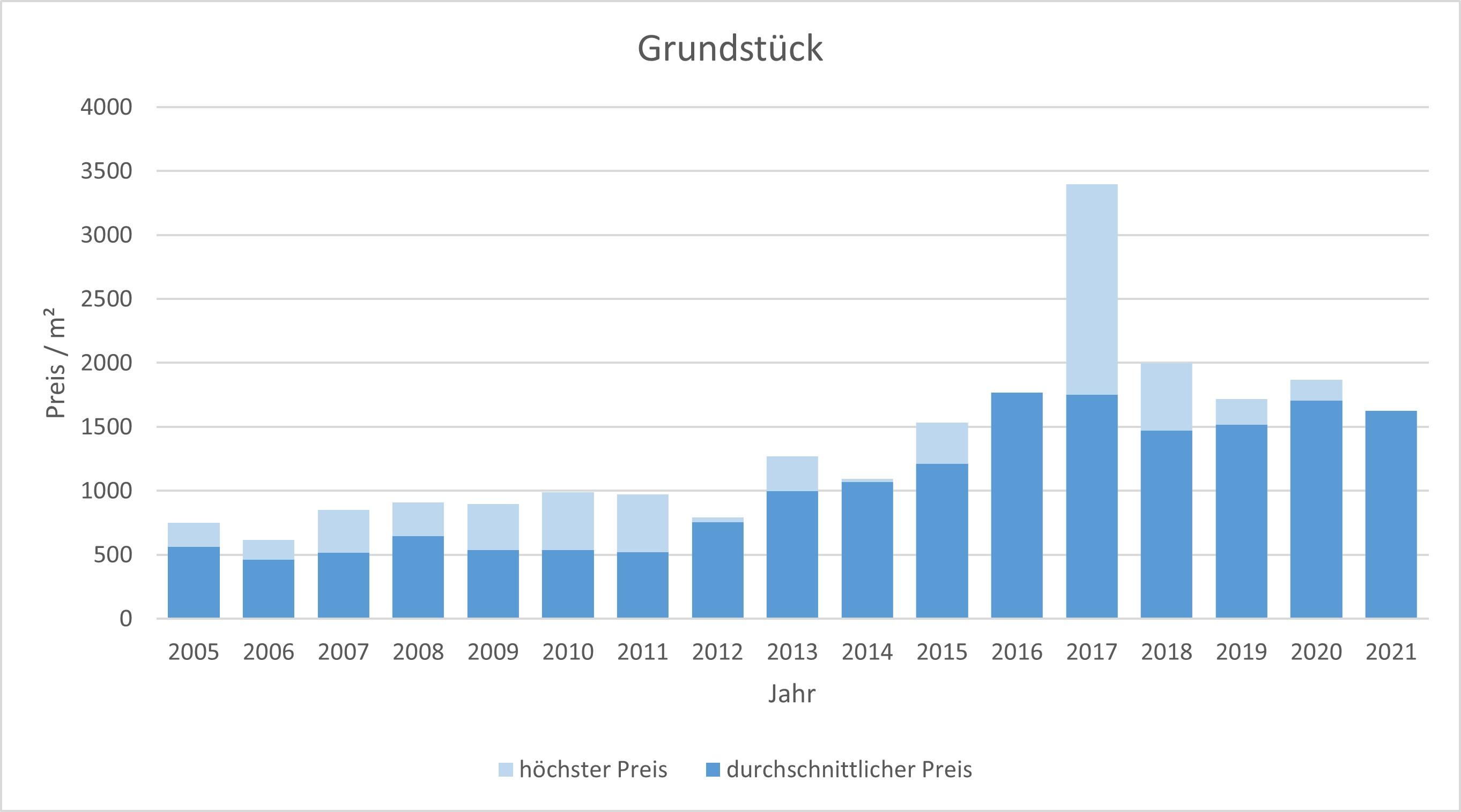 Baierbrunn Makler Grundstück Kaufen Verkaufen Preis Bewertung 2019, 2020, 2021