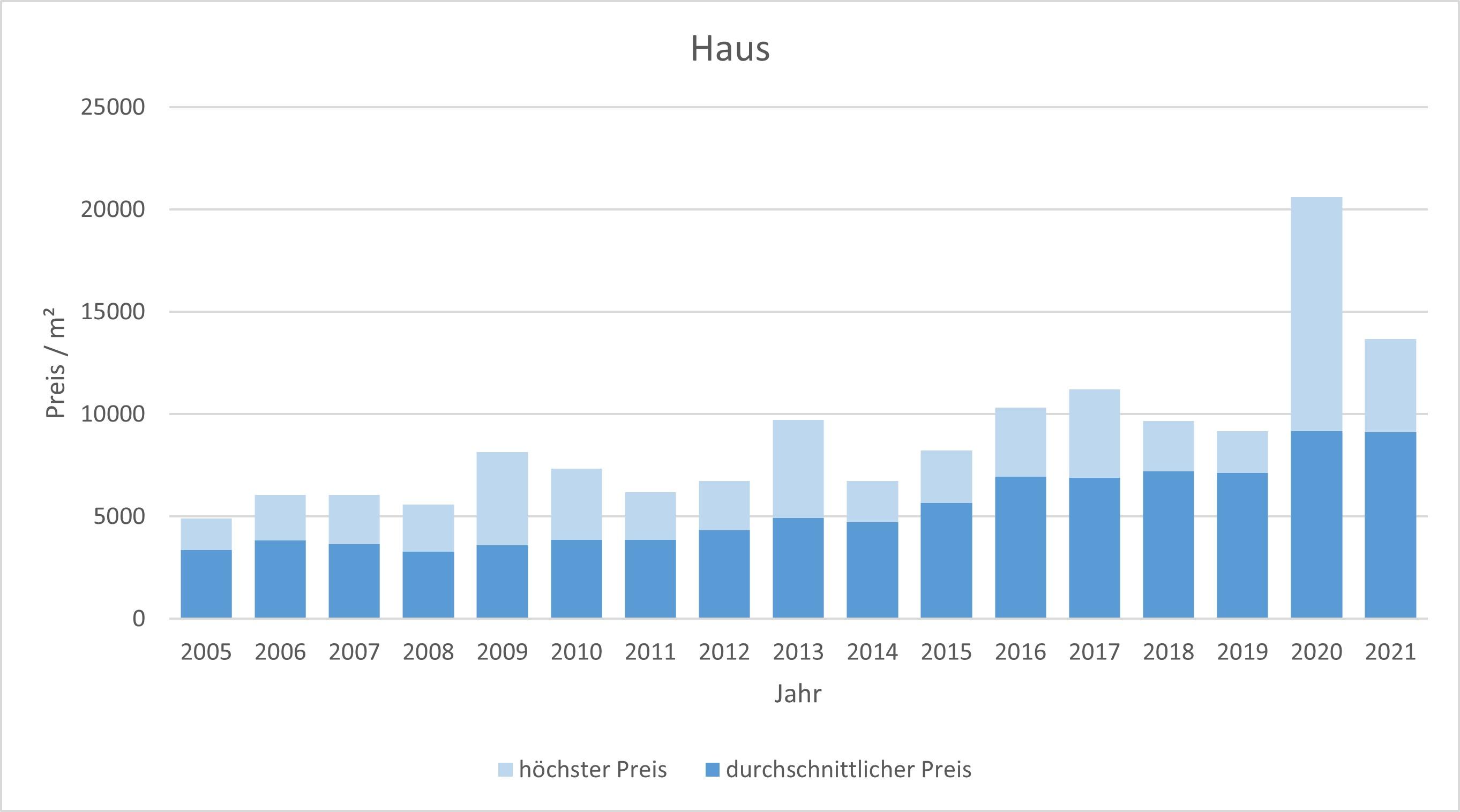 Baierbrunn Makler Haus Kaufen Verkaufen Preis Bewertung 2019, 2020, 2021