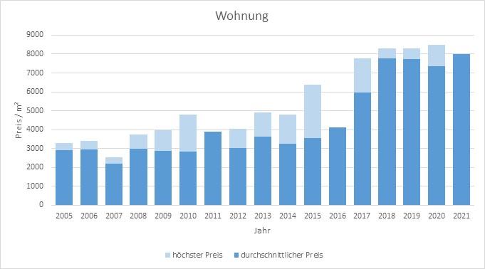 Baierbrunn Makler Wohnung Kaufen Verkaufen Preis Bewertung 2019, 2020, 2021