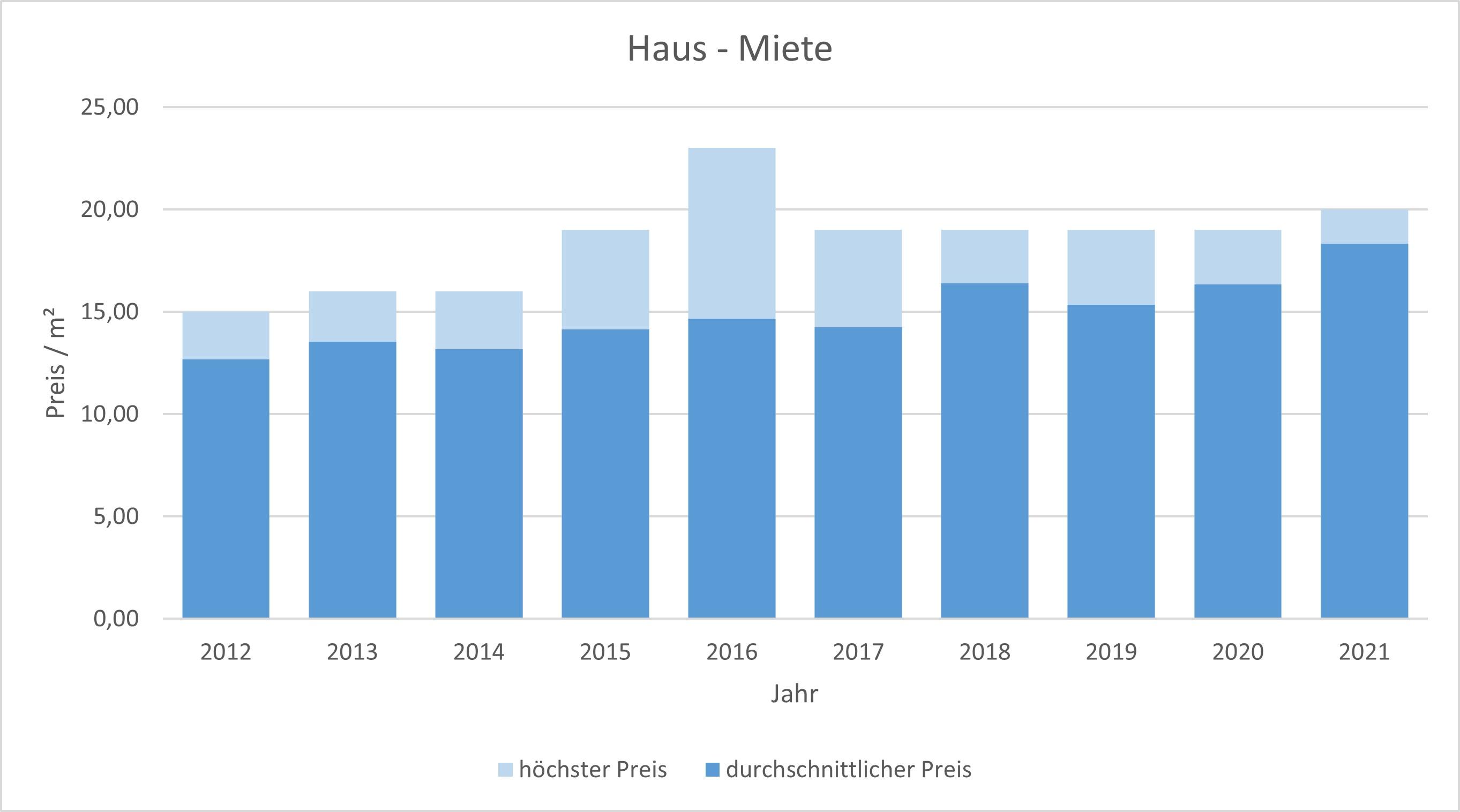 Baierbrunn Makler Haus mieten vermieten Preis Bewertung 2019, 2020, 2021