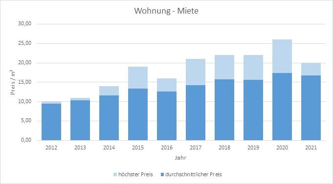 Baierbrunn-Wohnung-Haus-mieten-vermieten-Makler 2019, 2020, 2021
