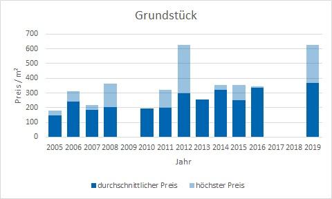Bayrischzell makler grundstück kaufen verkaufen preis bewertung www.happy-immo.de
