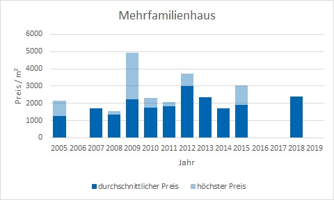 Bayrischzell makler mehrfamilienhaus kaufen verkaufen preis bewertung www.happy-immo.de
