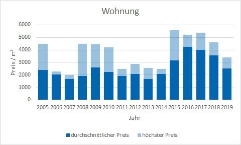 Bayrischzell makler wohnung kaufen verkaufen preis bewertung www.happy-immo.de