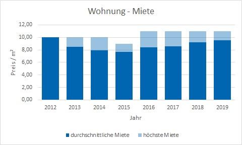 Bayrischzell makler wohnung mieten vermieten preis bewertung www.happy-immo.de