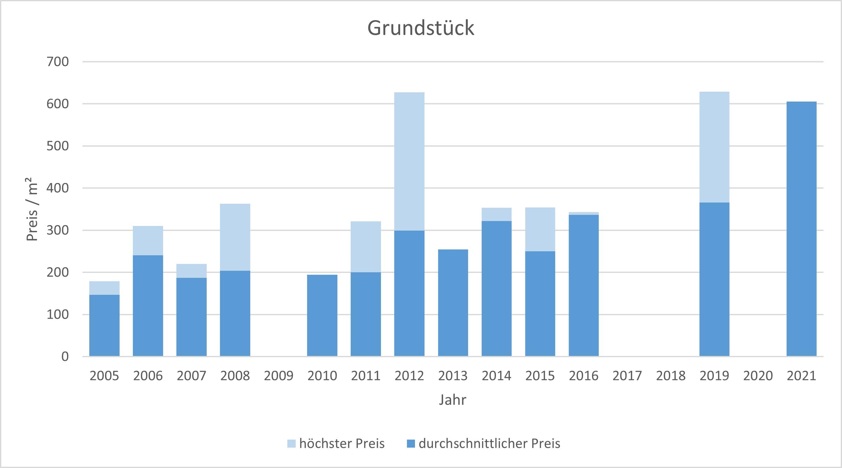 Bayrischzell makler grundstück kaufen verkaufen preis bewertung www.happy-immo.de 2019, 2020, 2021