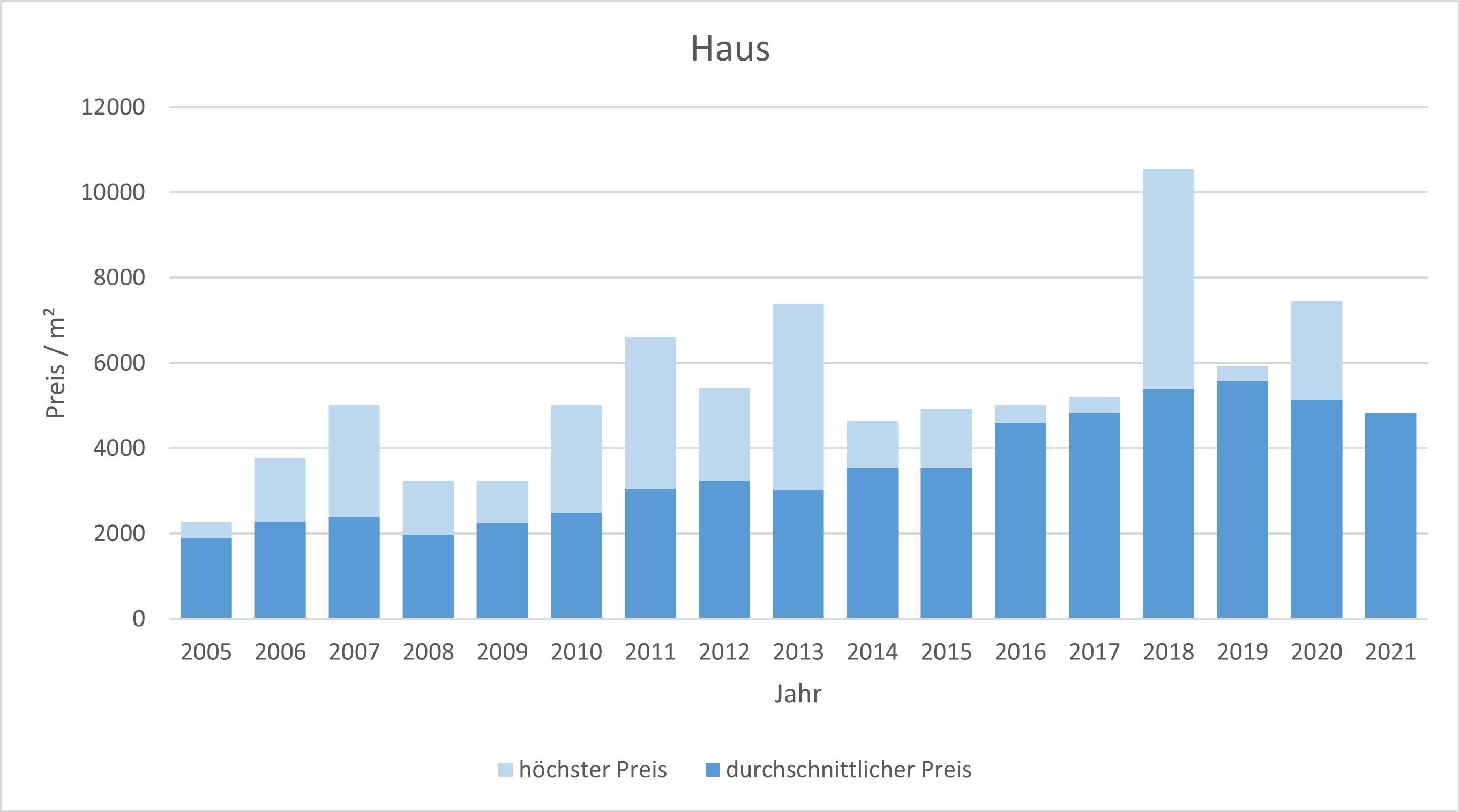 Bayrischzell makler haus kaufen verkaufen preis bewertung www.happy-immo.de 2019, 2020, 2021
