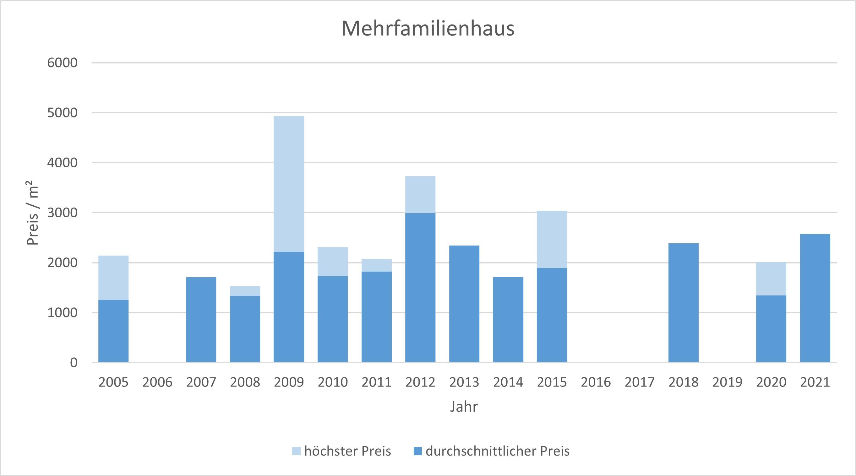 Bayrischzell makler mehrfamilienhaus kaufen verkaufen preis bewertung www.happy-immo.de 2019, 2020, 2021