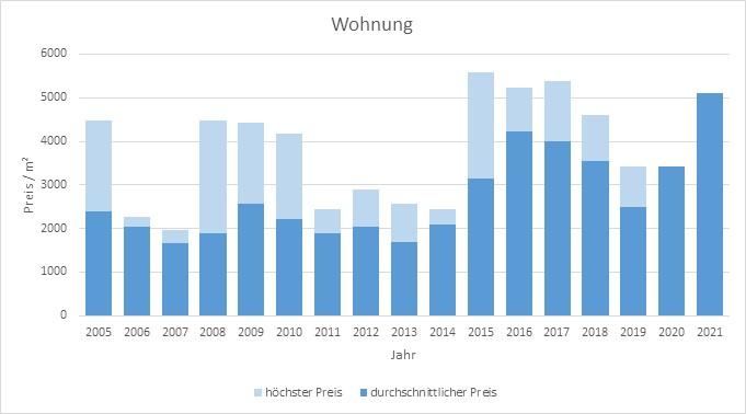 Bayrischzell makler wohnung kaufen verkaufen preis bewertung www.happy-immo.de 2019, 2020, 2021
