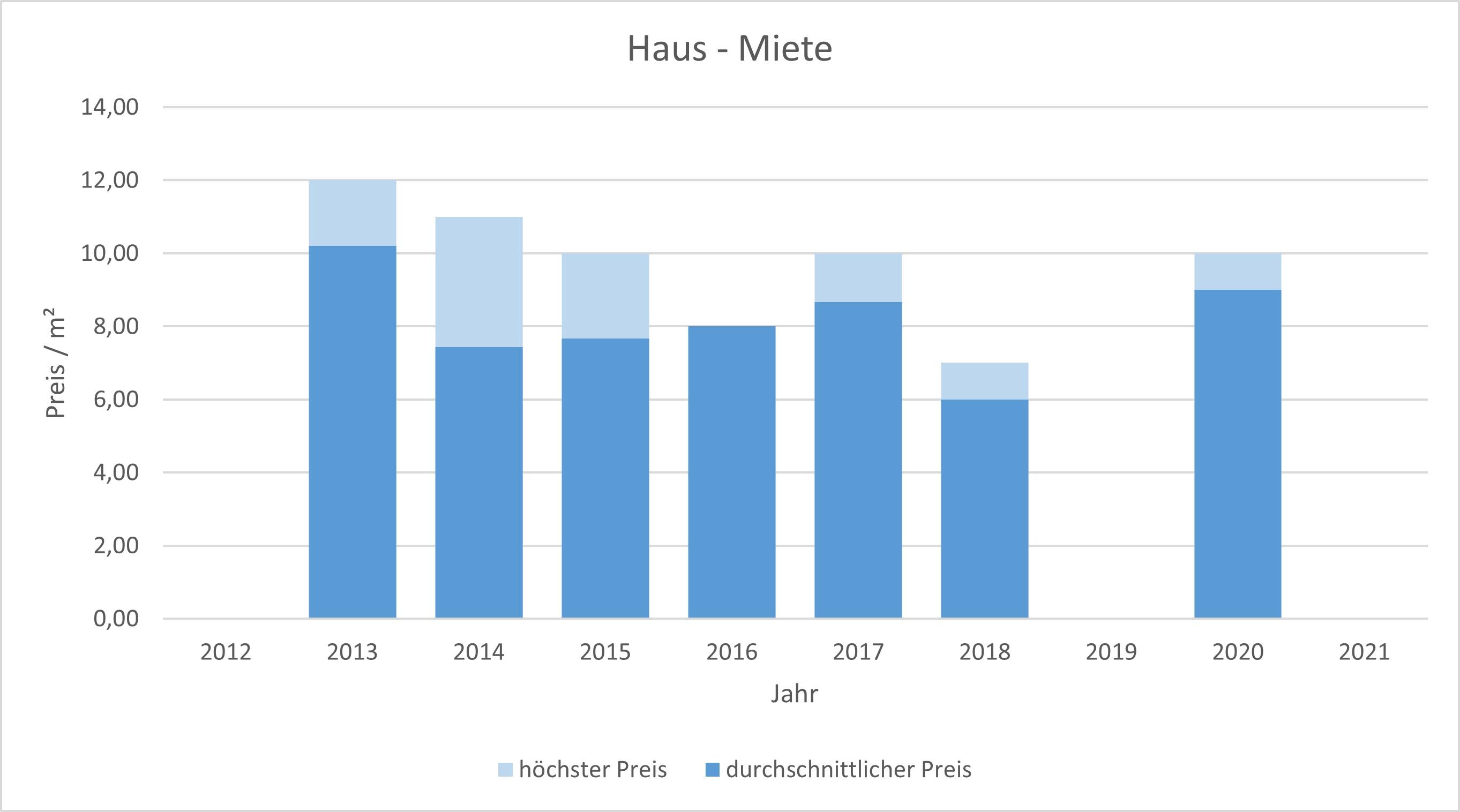 Bayrischzell makler haus mieten vermieten preis bewertung www.happy-immo.de 2019, 2020, 2021