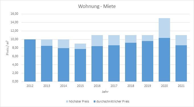 Bayrischzell-Wohnung-Haus-mieten-vermieten-Makler 2019, 2020, 2021