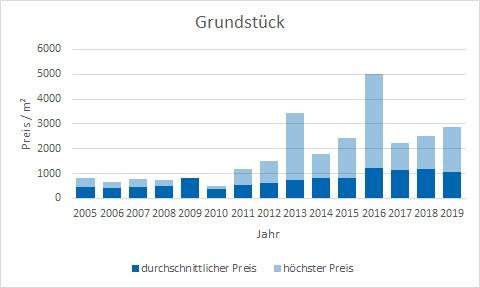 Berg am Starnberger See Grundstück kaufen verkaufen preis bewertung makler www.happy-immo.de