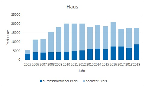 Berg am Starnberger See Haus kaufen verkaufen preis bewertung makler www.happy-immo.de