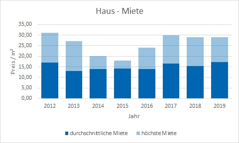 Berg am Starnberger Seee makler haus mieten vermieten preis bewertung www.happy-immo.de