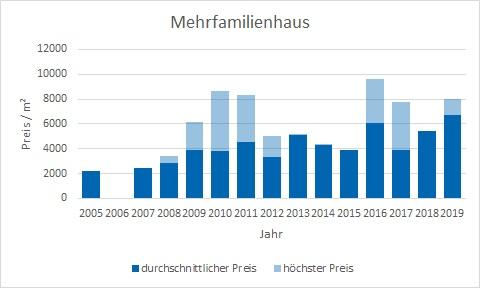 Berg am Starnberger See Mehrfamilienhaus kaufen verkaufen preis bewertung makler www.happy-immo.de