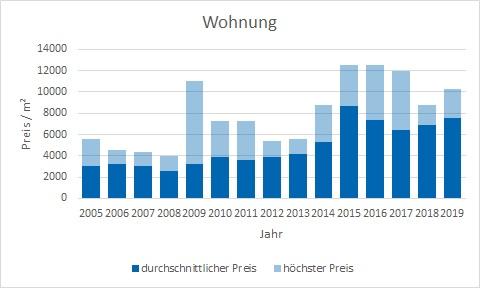 Berg am Starnberger See makler wohnung kaufen verkaufen preis bewertung www.happy-immo.de