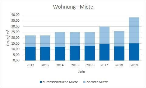 Berg am Starnberger See makler wohnung mieten vermieten preis bewertung www.happy-immo.de