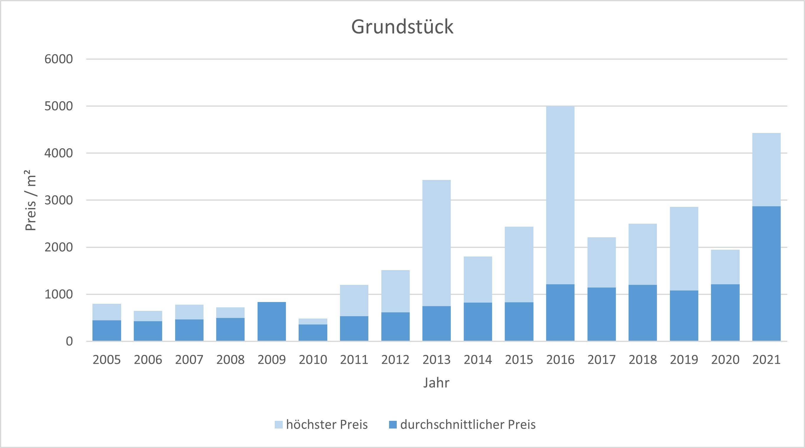 Berg am Starnberger See Grundstück kaufen verkaufen 2019, 2020, 2021 preis bewertung makler www.happy-immo.de